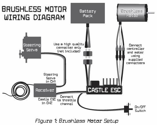 бесколлекторного мотора